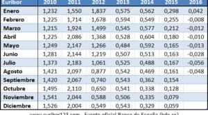 Euribor najniższy w historii – teraz warto wziąć kredyt hipoteczny w Hiszpanii